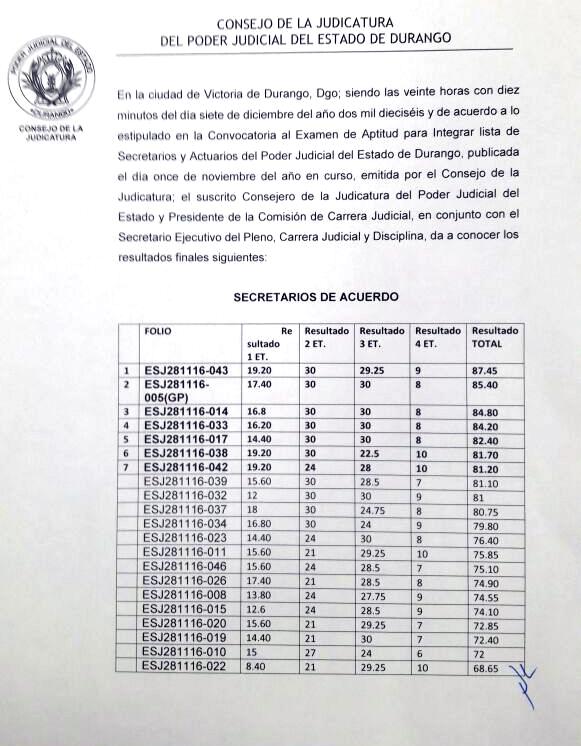 Resultados finales Convocatoria para integrar lista de Secretarios y Actuarios del Poder Judicial