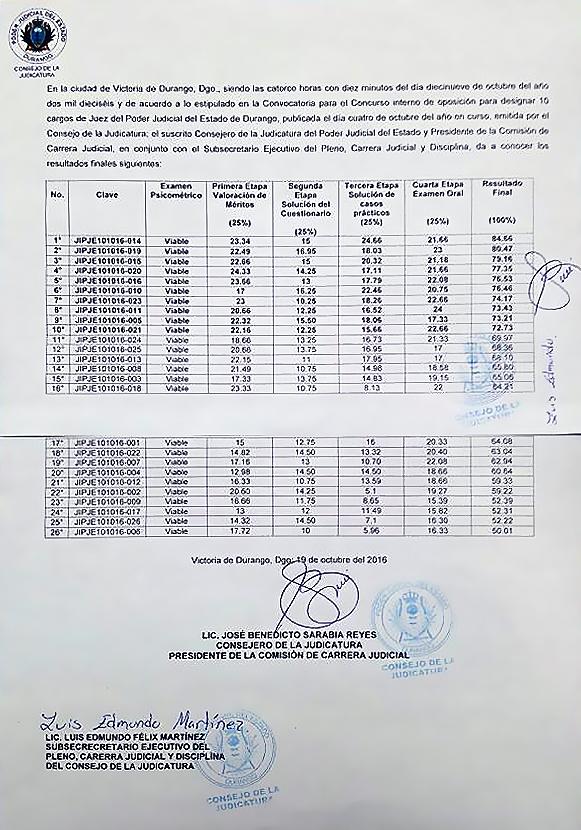 Resultados Finales de la Convocatoria del concurso interno de oposición para designar 10 cargos de Juez del PJED